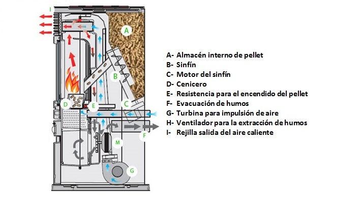 partes de una estufa de pellets